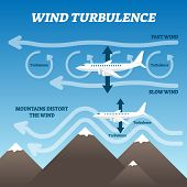 Wind turbulence vector illustration. Labeled air rotation explanation scheme. Fast and slow breeze layer collapse point graphic as bumpy and uncomfortable flight reason. Aerodynamic circulation vortex poster