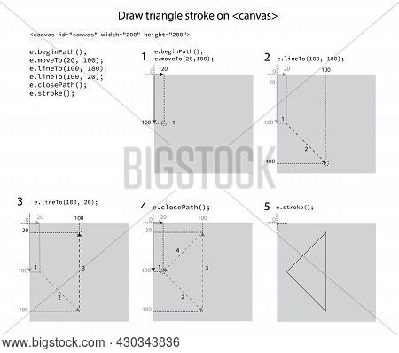 How To Draw Stroke Triangle On Canvas, Step-by-step Instruction For The Lecture