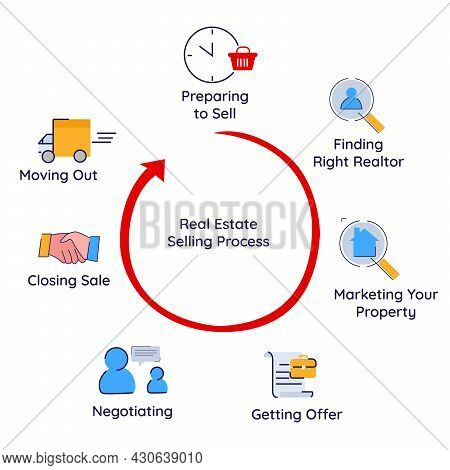 The Selling Process Chart Of Real Estate Property Begin Preparation, Finding Real Realtor, Marketing