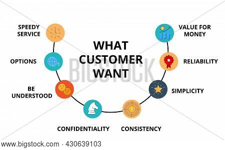 Flow Chart Of What Customer Want Are Speedy Service Options Be Understood Confidentiality Consistenc