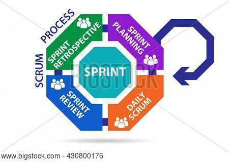 Scrum process illustration - agile method