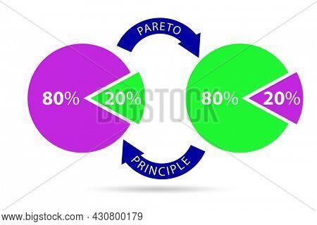 Pareto rule illustration of 80 to 20