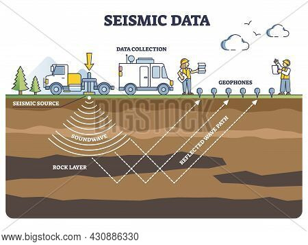 Seismic Data Collection Method With Geophones And Soundwave Outline Diagram. Labeled Educational Tec
