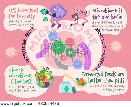Interesting Facts About Your Microbiome. Editable Vector Illustration