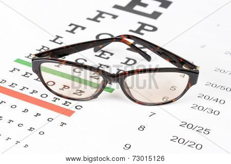 Prescription sunglasses on the eye chart background.