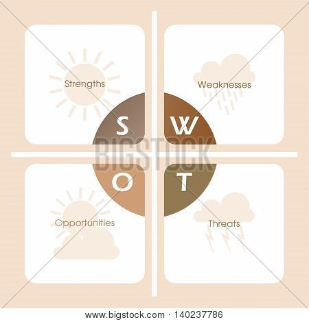 SWOT Analysis table  - weather elements -