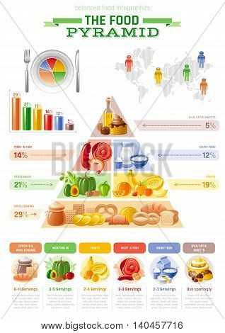 Vector illustration of food pyramid infographics with abstract template diagram, world map for healthy eating and diet - cereals, bread, fruit, vegetable, dairy milk, meat, fish, junk, sweet icons.