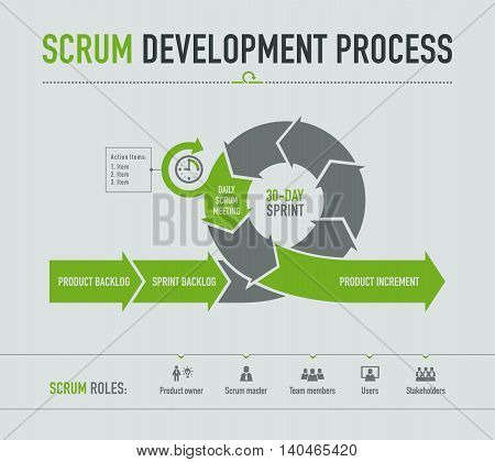 Scrum development process on light grey background
