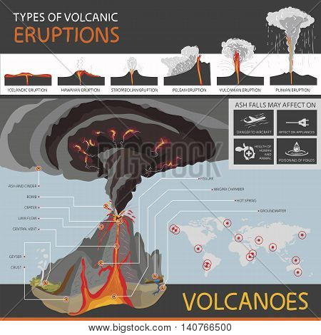 This infographics about types of volcanic eruptions and the structure of the volcano