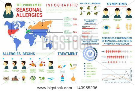 Seasonal allergies infographic and world map, bar and circle charts. Major plant or animal allergens. Symptoms and chronological treatment illustrations, For healthcare or medical themes