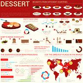 Sweets and dessert infographic template with circle and linear chart, world map, chocolate production sample, biscuit and pudding, tiramisu and glass of milk, pour and vinarterta, wafer or crisp poster