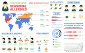 Seasonal allergies infographic and world map, bar and circle charts. Major plant or animal allergens. Symptoms and chronological treatment illustrations, For healthcare or medical themes poster