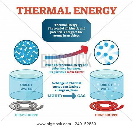 Thermal Energy Physics Definition, Example With Water And Kinetic Energy Moving Particles Generating