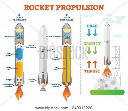Rocket Propulsion, Space Engineering Vector Illustration Technical Diagram Scheme. Liquid Propellant