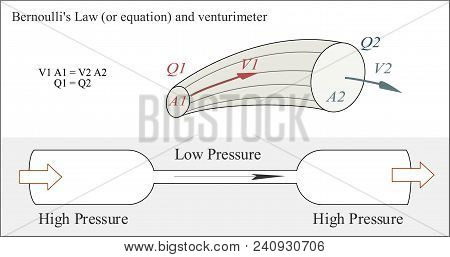 Equation In Fluid Dynamics About How The Speed Of A Fluid Relates To The Pressure Of The Fluid