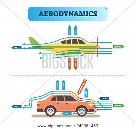 Aerodynamics Air Flow Engineering Vector Illustration Diagram With Airplane And Car. Physics Wind Fo