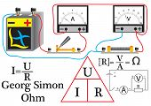 Ohm's law for a stake stake, a resistor, a voltmeter, and an ammeter for calculating the phisical quantities. poster