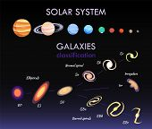 Solar system and galaxies, collection of planets and celestial bodies, information and headlines, vector illustration isolated on black background poster