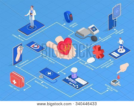 Telemedicine Digital Health Isometric Flowchart Composition With Isolated Images Of Gadgets With Peo