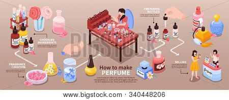 Perfume Manufacturing From Choosing Ingredients Creating Fragrance To Packaging Isometric Infographi
