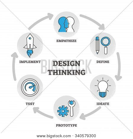 Design Thinking Outline Diagram Vector Illustration With Educational Explanation And Labeled Stages