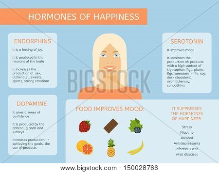 Food, which improves mood. Hormones of joy and happiness
