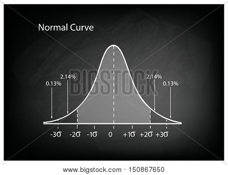 Business and Marketing Concepts Illustration of Gaussian Bell Curve or Normal Distribution Diagram on Black Chalkboard Background.