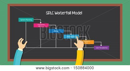SDLC waterfall methodology project management vector illustration
