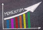 Momentum written with chalk on tarmac over colorful graph and rising arrow business marketing and creativity concept poster