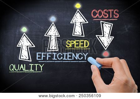 Boost Business Performance By Increase Quality, Efficiency And Speed And Save Costs