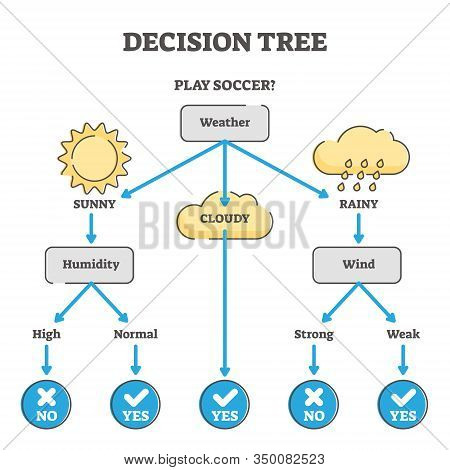 Decision Tree Example Diagram Vector Illustration. Questions And Answers Scenario Scheme. Problem So