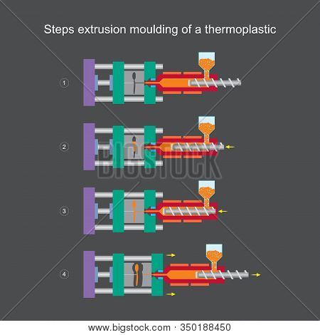 Steps Extrusion Moulding Of A Thermoplastic. Illustration Learning For Understanding In Content Ther
