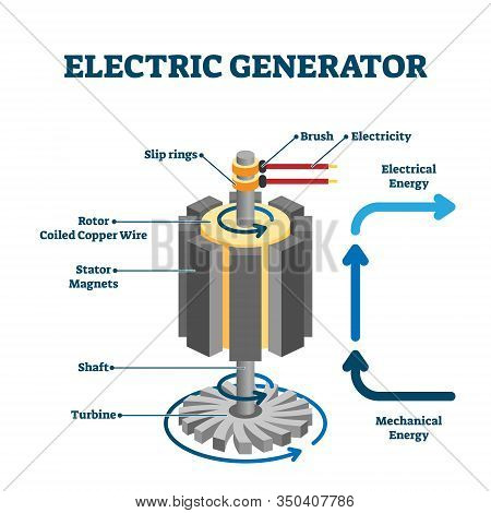 Electric Generator Drawing, Flat Vector Illustration. Turbine, Shaft And Rotor Coiled Copper Wire Ro