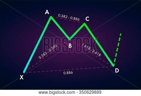 Bullish Bat - Trading Harmonic Patterns In The Currency Markets. Bullish Formation Price Figure, Cha