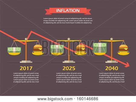 Trend of Money and Burger balance on the scale. Inflation Concept