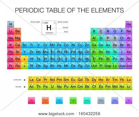 Periodic Table of the Elements, vector design, extended version, new elements, RGB colors, white background