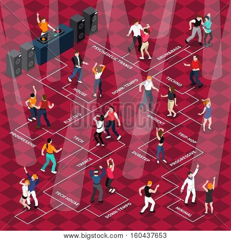 Disco club bar dancing floor flowchart with moving to music people with light beams and dj vector illustration