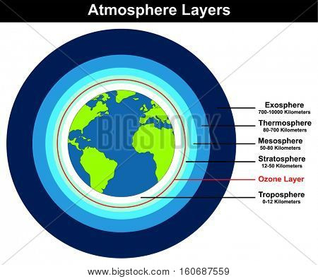 Vector Atmosphere Layers structure of earth globe approximate thickness length in kilometers diagram with ozone layer troposhere stratosphere mesosphere thermosphere exosphere education explanation