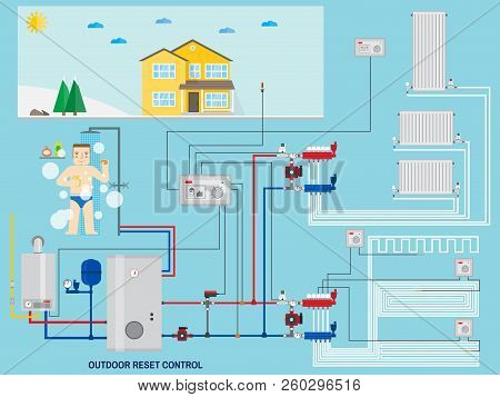 Smart energy-saving heating system with outdoor reset control. Smart House with outdoor reset control. Gas boiler, heating systems. Manifold with Pump. Green energy. Vector illustration. poster