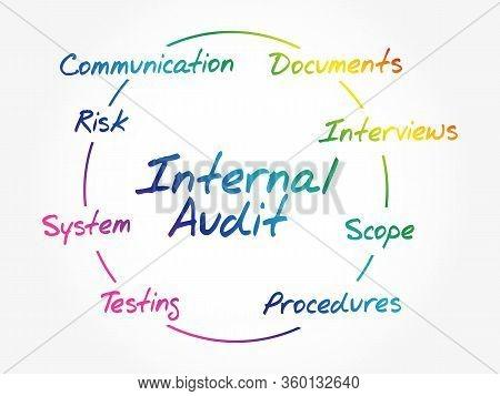 Internal Audit Process Circle, Business Concept Background