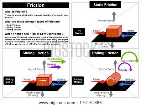 Vector Friction Force physics lesson common types static sliding rolling other forces normal wight gravity velocity acceleration motion direction sliding rolling objects easy simple to understand