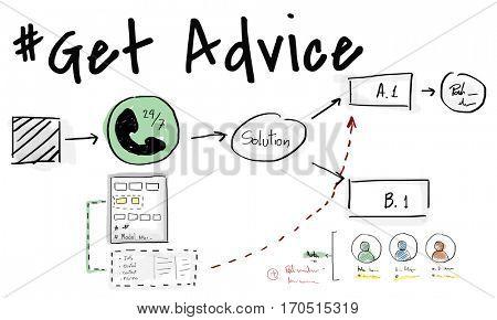After Sale Get Advice Information