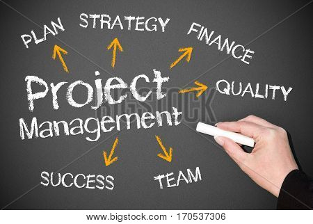Project Management concept with female hand and text