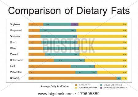 Comparison Dietary Fat Healthy Chart