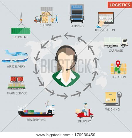 Logistics process infographics from order to delivery. Vector flat template of stages fro shipping goods with service operator