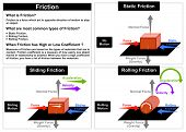 Vector Friction Force physics lesson common types static sliding rolling other forces normal wight gravity velocity acceleration motion direction sliding rolling objects easy simple to understand poster
