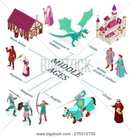 Colored Isometric Medieval Flowchart With Town House Castle Nobles Peasants Weapons Clergy Descripti