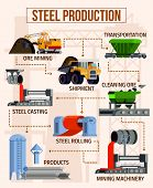Metallurgy flat flowchart with mining machinery foundry equipment steel products on beige background vector illustration poster