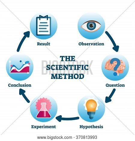 Scientific Method Vector Illustration. Labeled Process Methodology Scheme. Educational Empirical Met