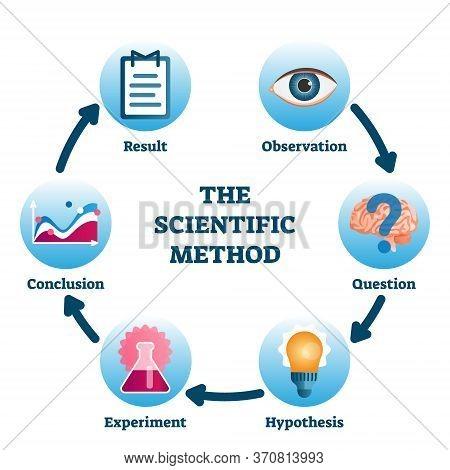 Scientific Method Vector Illustration. Labeled Process Methodology Scheme. Educational Empirical Met